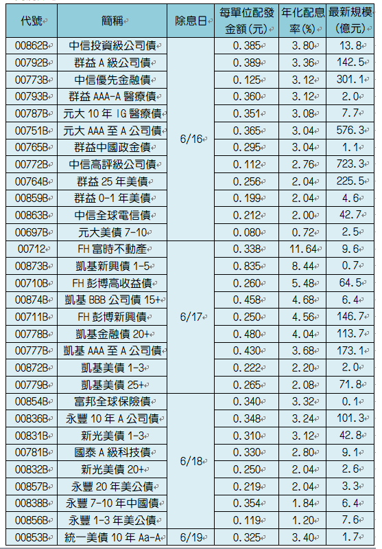 6月除息ETF。註:配息率採近一日淨值計算。永豐7-10年中國債為半年配,中信高...