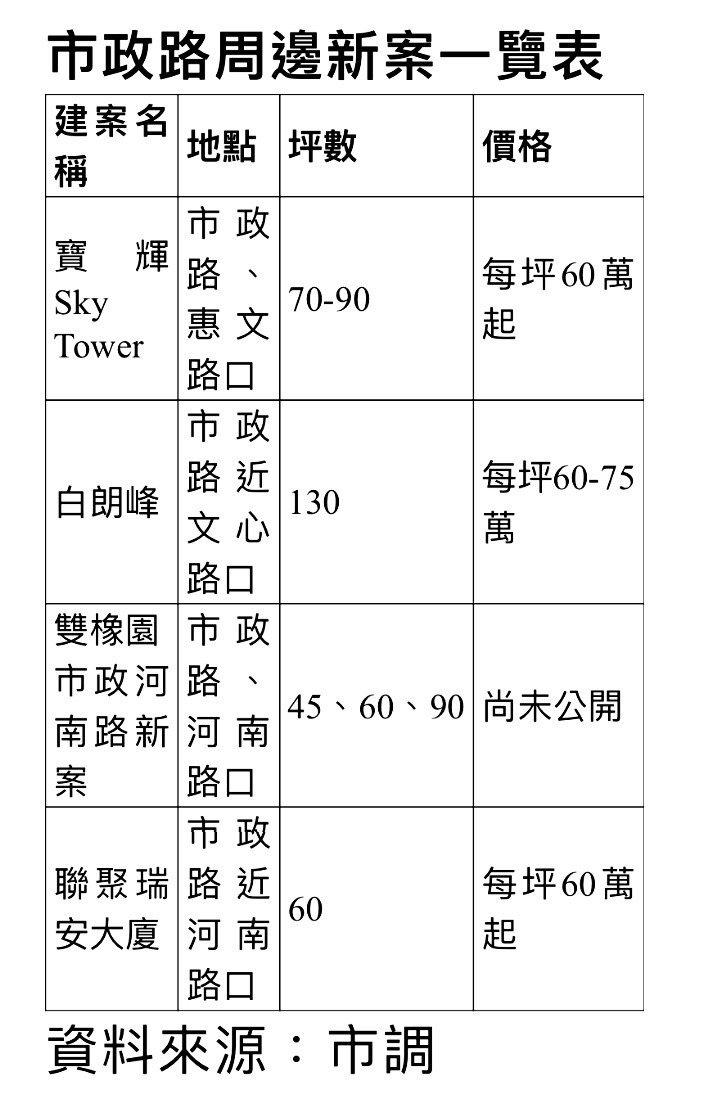 台中市七期市政路周邊豪宅新案一覽。 記者宋健生/製表