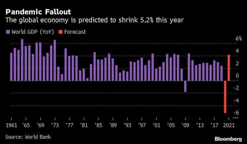 世銀預測,受新冠疫情影響,2020年全球GDP將比去年萎縮5.2%。 彭博資訊