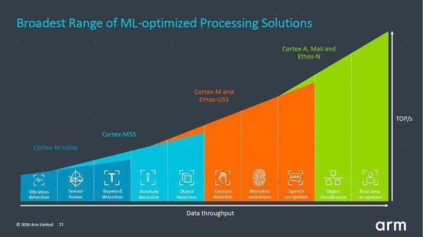 圖二 : 對AI運算處理進行優化,讓終端設備提升ML能力。