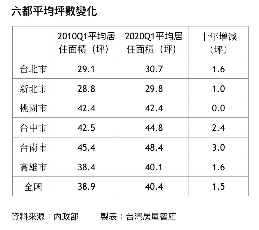 六都十年居住面積變化。圖/台灣房屋智庫彙整