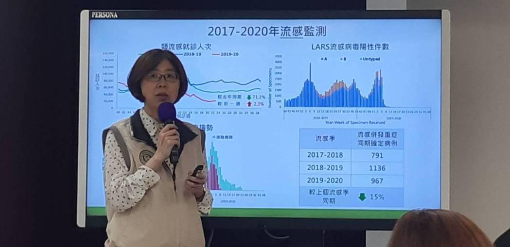 疾管署疫情中心主任劉定萍表示,往年腸病毒在五月進入流行期,今年病例數較去年同期降...