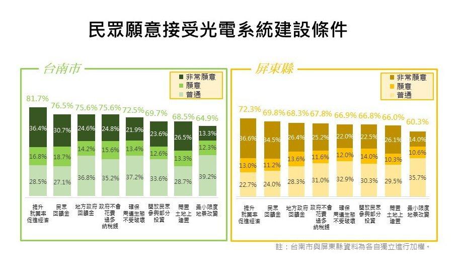 民調結果顯示,在刺激經濟的前提下,有7成以上民眾願意支持太陽光電設備的設置。 圖...