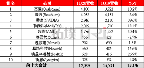 2020年第1季全球前十大IC設計公司營收排名。單位:百萬美元。TrendForce/提供。