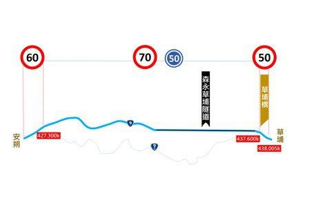 圖解提速路段 蘇花改、南迴改不是全線都70公里!