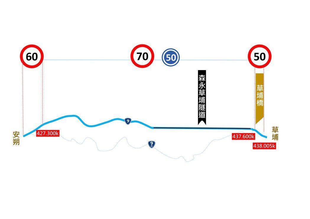 南迴改安朔~草埔路段(427k+300~437k+600)行車速限將調整至70公...
