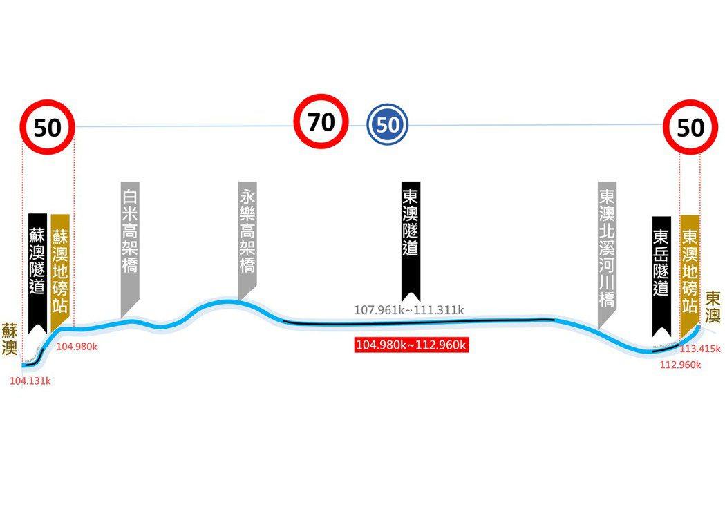 蘇花改主線速限調整至70公里/小時並設置最低速限50公里/小時的路段包括「蘇澳~...