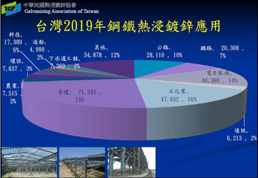 台灣2019年鋼鐵熱浸鍍鋅應用。 熱浸鍍鋅協會/提供