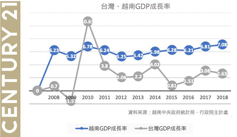 越南、台灣GDP 10年增長率 製圖_21世紀不動產。 圖/21世紀不動產 提...