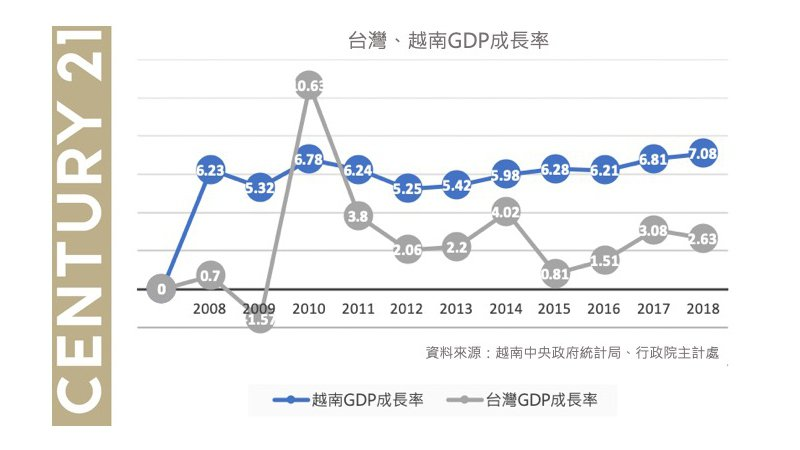越南GDP 10年增長率 資料來源 _越南中央政府統計局 製圖_21世紀不動產...