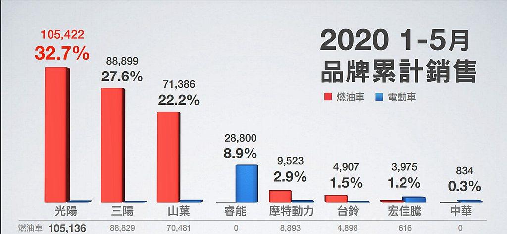 2020年1-5月二輪車油電累計銷售達322,357輛台,光陽機車最新市佔率表現...