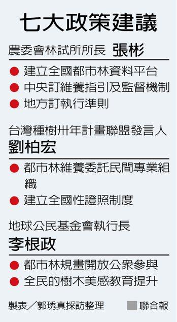 七大政策建議 製表/郭琇真採訪整理