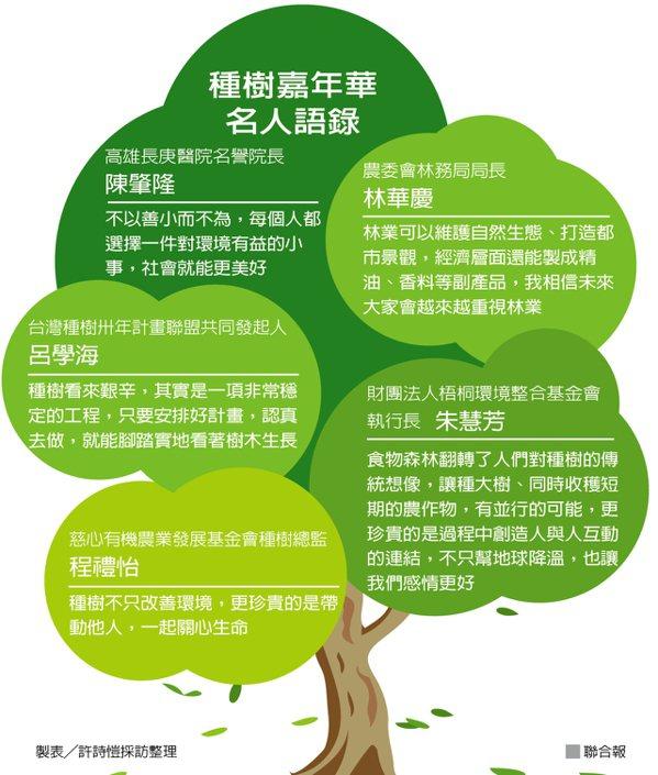 種樹嘉年華名人語錄 製表/許詩愷採訪整理