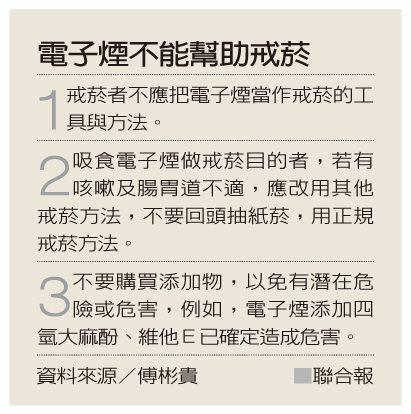 電子煙不能幫助戒菸 資料來源/傅彬貴