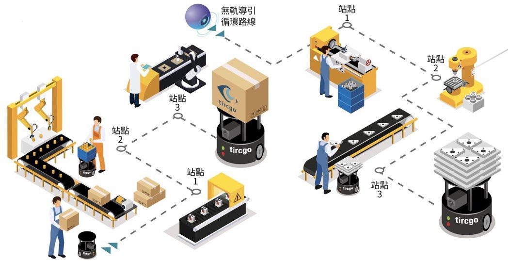智慧輸送帶可從事高頻率、單調及重複性的搬送。 塔奇恩科技/提供