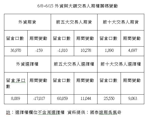 6/8~6/15外資與大額交易人期權籌碼變動。