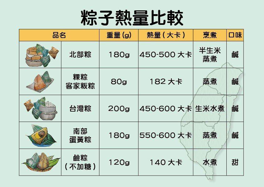 台中慈濟醫院營養師提醒吃粽的熱量的問題。圖/台中慈濟醫院提供