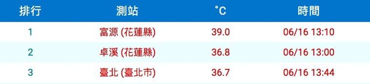花蓮富源昨天出現39度高溫,是今年目前最高溫,氣象站表示,應該是縱谷地形,沒有海...
