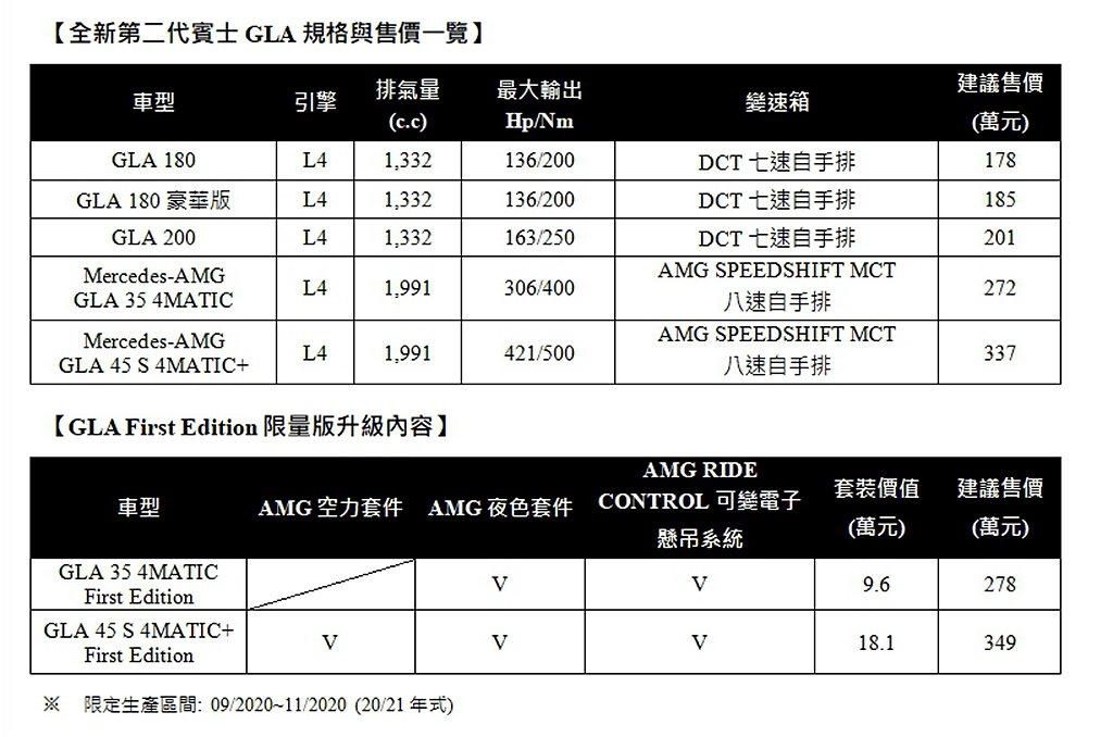 全新第二代賓士GLA台灣售價一覽表。 圖/Mercedes-Benz提供