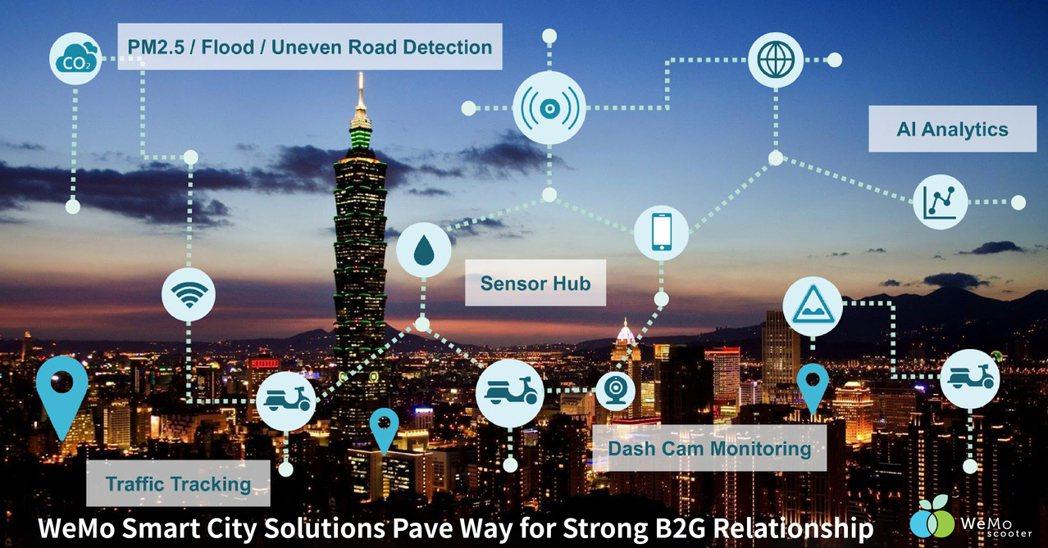 WeMo Scooter 所有車輛皆裝載多種感測器,將致用於蒐集環境大數據,並應...