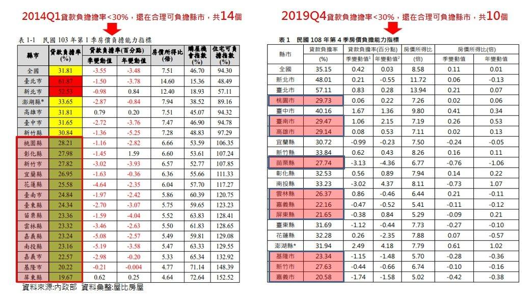 資料來源/內政部、屋比房屋