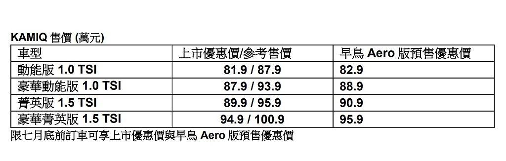 Skoda Kamiq在台銷售車型、售價、上市優惠價一覽表。 記者張振群/攝影