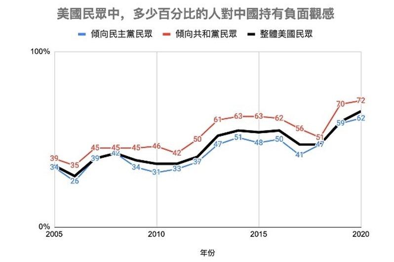 今年3月時,6成6的美國民眾對中國持有負面態度。 圖/作者整理;資料來源/Pew Research