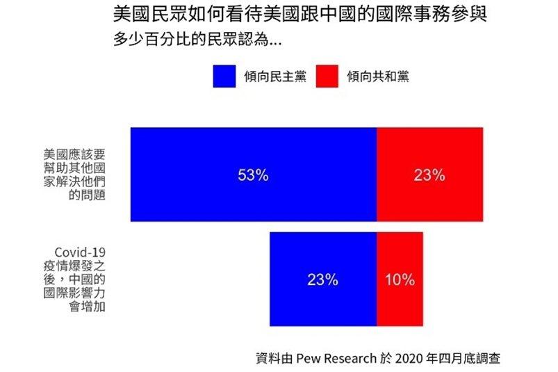 更高比例的民主黨支持者認為中國會在疫情之後,試圖增加其國際影響力。 圖/作者整理;資料來源/Pew Research 1,2