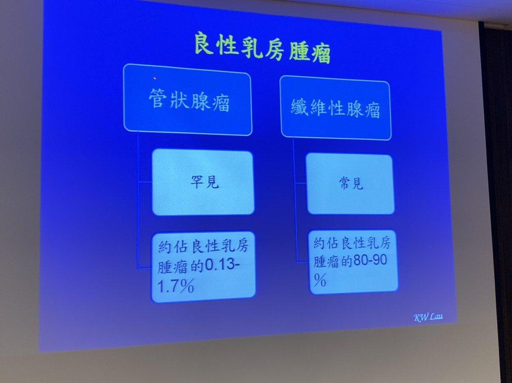 書田診所整形美容科主任劉國威表示,一般來說良性乳房腫瘤分為兩種,常見的是纖維性腺...