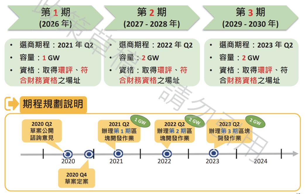 離岸風電第三階段區塊開發,將從明(2021)年第2季起,連續三年,以「1GW、2...