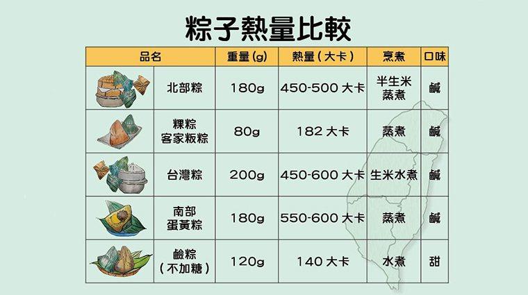▲粽子的食材與烹煮方式不同,熱量也會有差別。(圖/台中慈濟醫院提供)