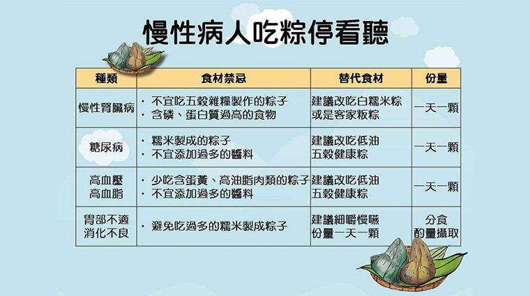 ▲慢性病人端午吃粽子前,要注意是否合適自己的身體狀況。(圖/台中慈濟醫院提供)