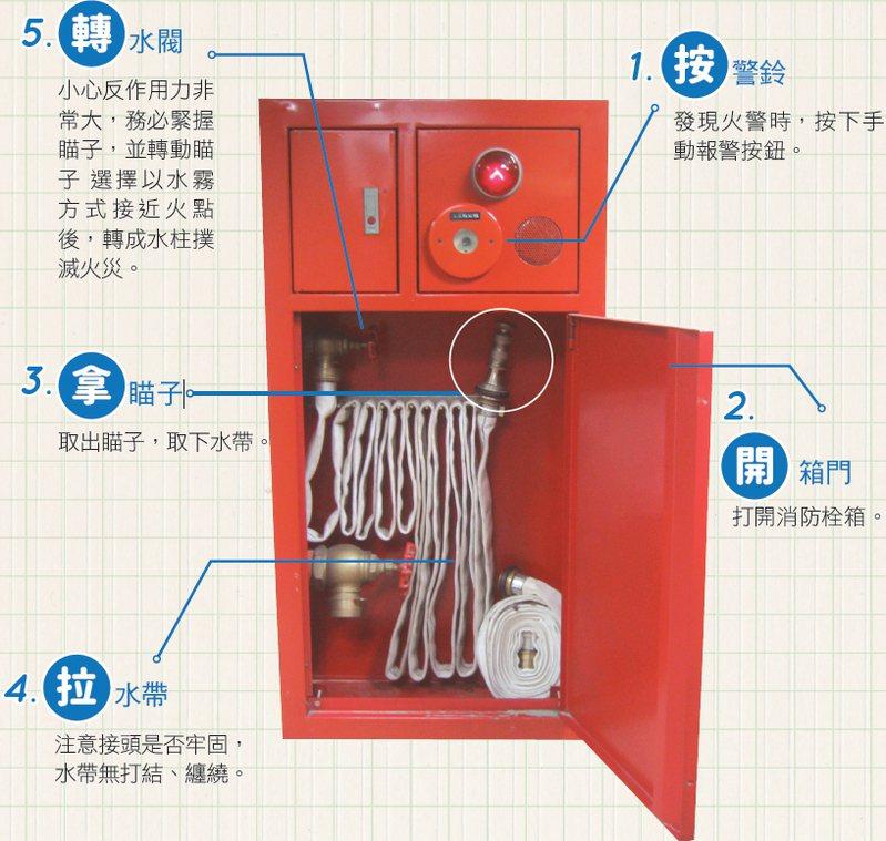 室內消防栓使用方法。圖/取自內政部消防署