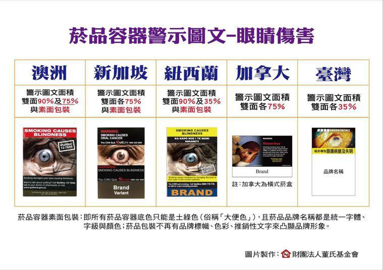 各國菸品容器警示圖文比較,以今年七月將上路的眼睛傷害竟是圖文為例。圖/董氏基金會...