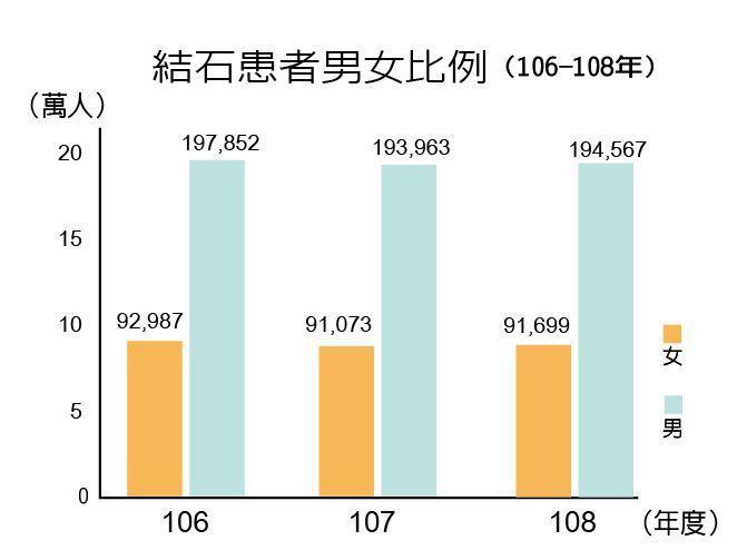 106-108年結石患者男女比率。  製表/元氣周報