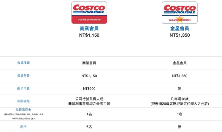 台灣好市多現有的會員制度,分為金星與商業會員,年費分別為1,350元、1,150...