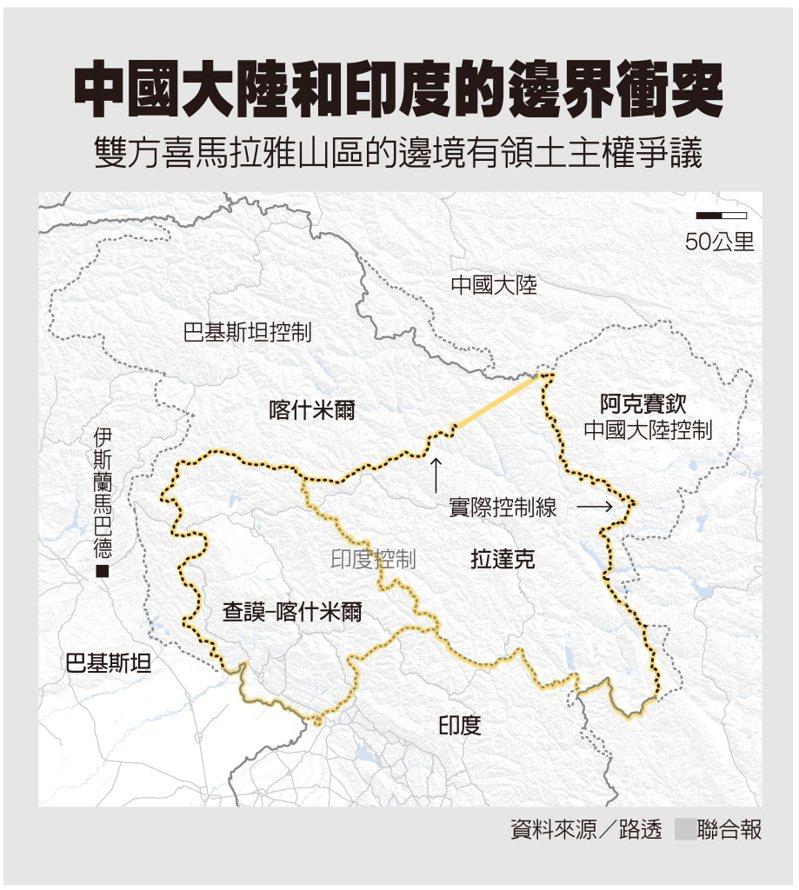 中國大陸和印度近日發生邊界衝突,雙方喜馬拉雅山區的邊境有領土主權爭議。資料來源/路透