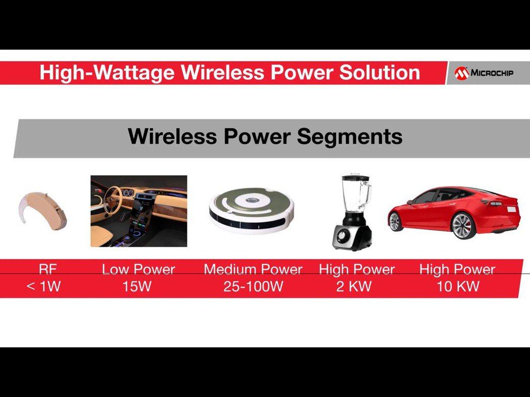 無線充電功率規格與其對應產品,擷取自美國Microchip官方YouTube頻道...