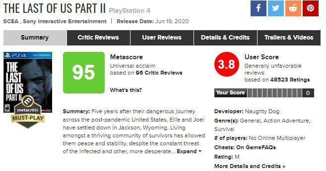 截自22日早上,目前《最後生還者2》 在Metacritic用戶評分為3.8。