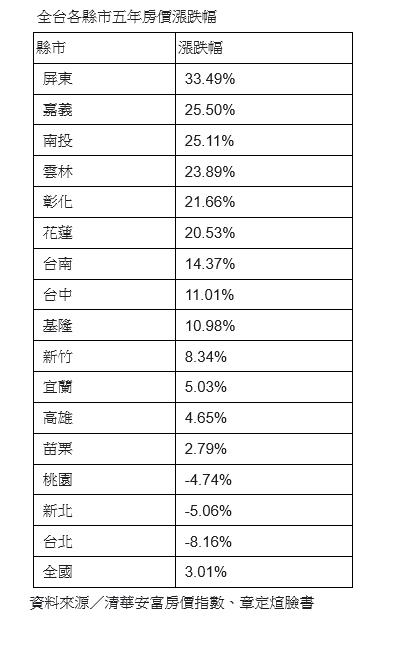 資料來源/清華安富指數