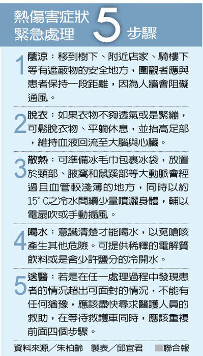 熱傷害症狀 緊急處理5步驟 資料來源/朱柏齡