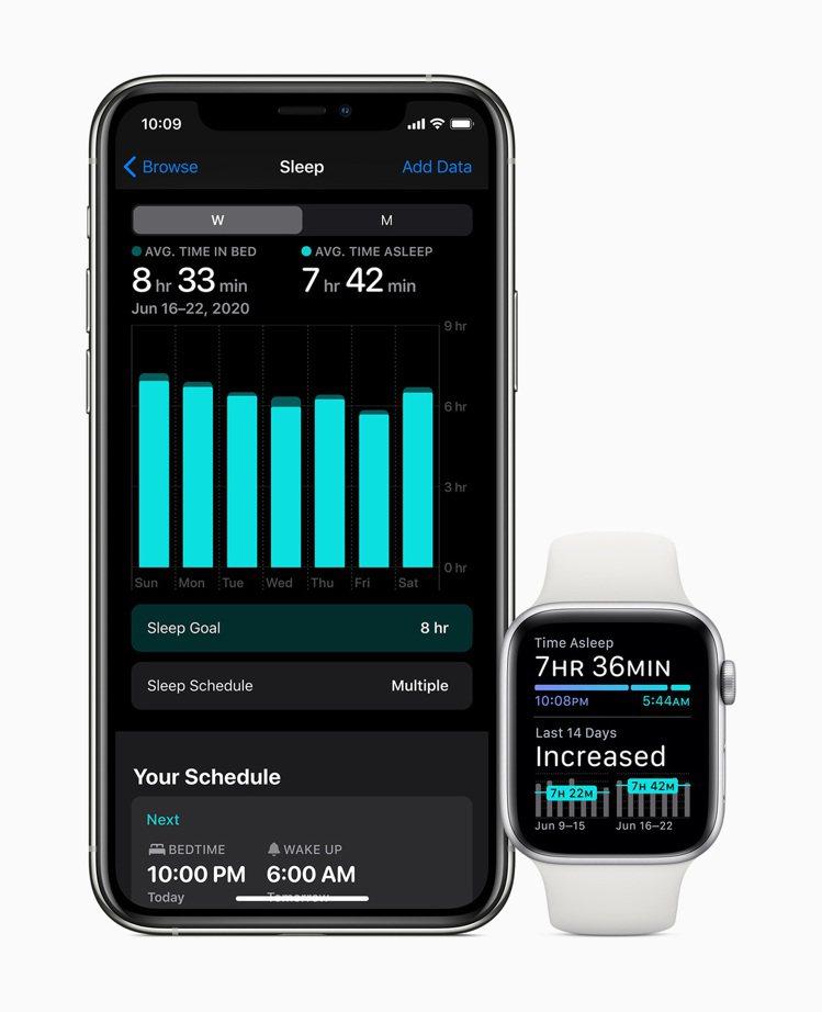 透過全新的睡眠追蹤功能,可檢視每日睡眠時間與趨勢。圖/蘋果提供