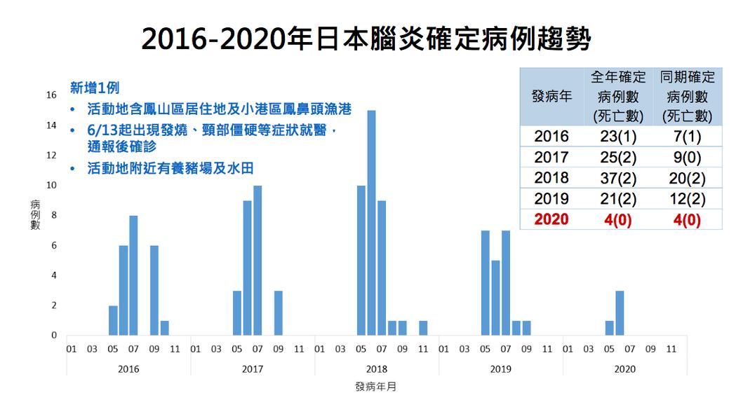 衛福部疾管署今公布,國內新增一例日本腦炎確診個案,也是高雄市今年首例個案,個案已...