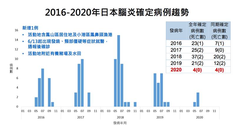 衛福部疾管署今公布,國內新增一例日本腦炎確診個案,也是高雄市今年首例個案,個案已轉出加護病房,現於一般病房治療,但意識仍稍為混亂。圖/疾管署提供