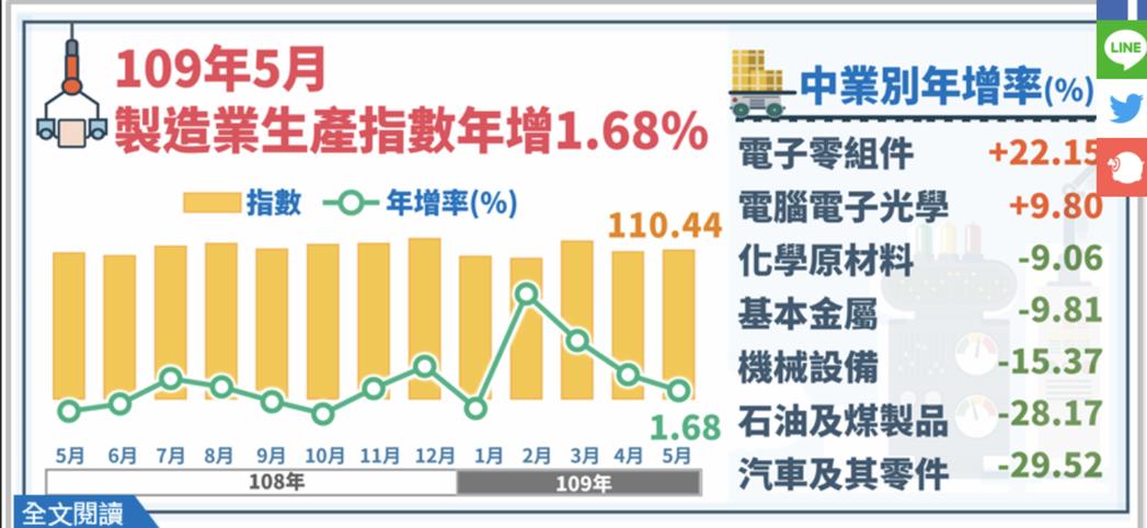 經濟部統計處今(23)日發布5月工業生產指數110.18,年增1.51%;其中,...