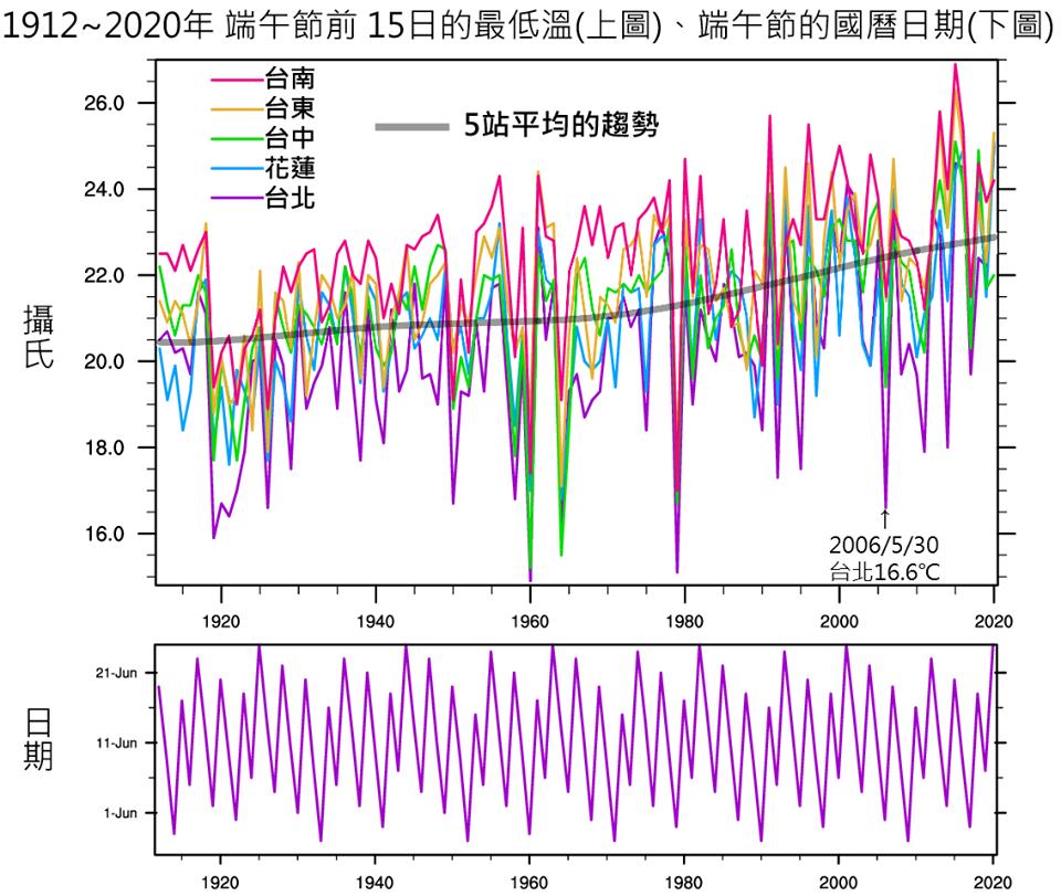 低溫有上升趨勢(上圖的半透明黑線),此趨勢在1970年代之後更明顯,根據國農曆的...
