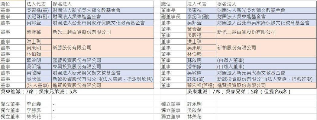 從新舊任董事名單可看出,此次新光董監改選的提名其實暗藏細節。(資料來源:楊卓翰整...