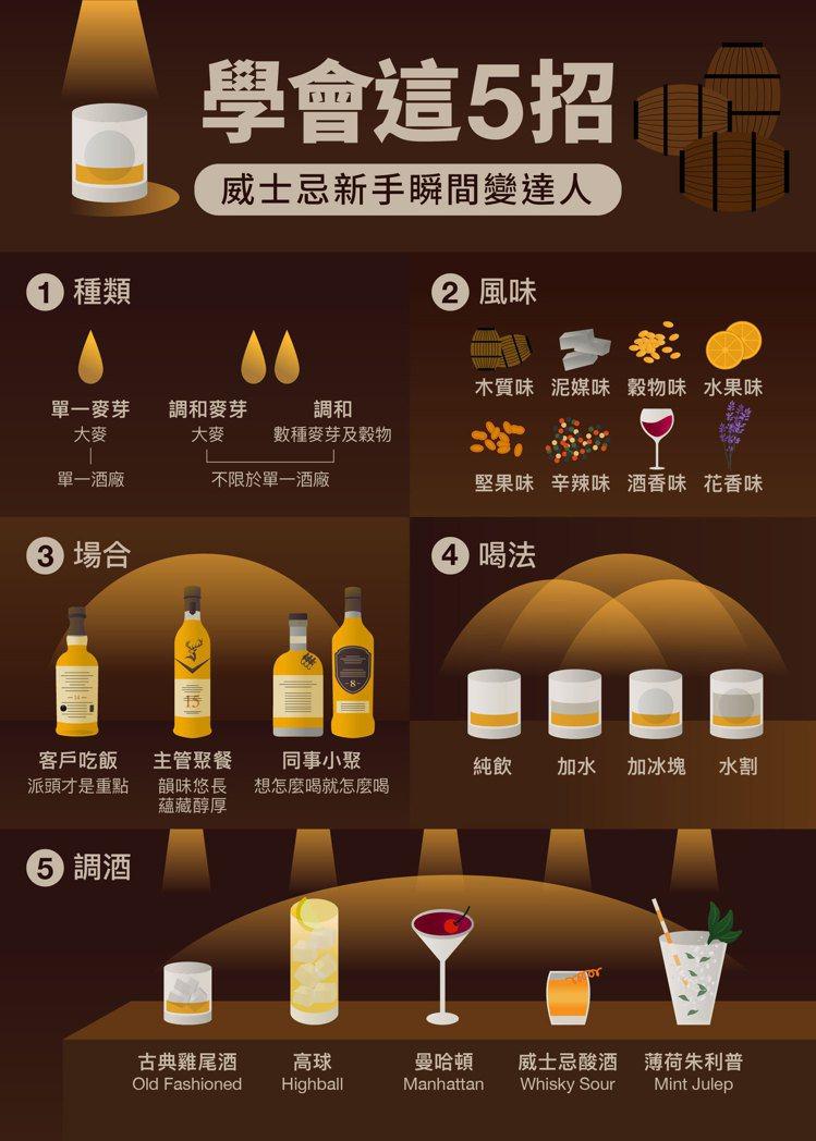 學會這5招,威士忌新手瞬間變達人,大大提升個人品味及魅力。圖/格蘭父子提供