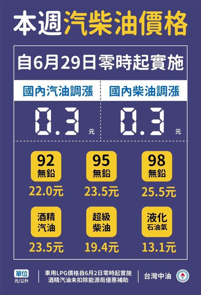 油價連九漲,自明(29)日凌晨零時明日汽柴油各漲0.3元。 摘自台灣中油