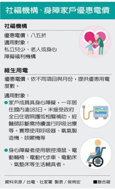 社福機構、身障家戶優惠電價 製表/侯俐安